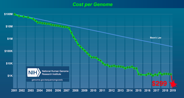 Whole Genome Sequencing cost